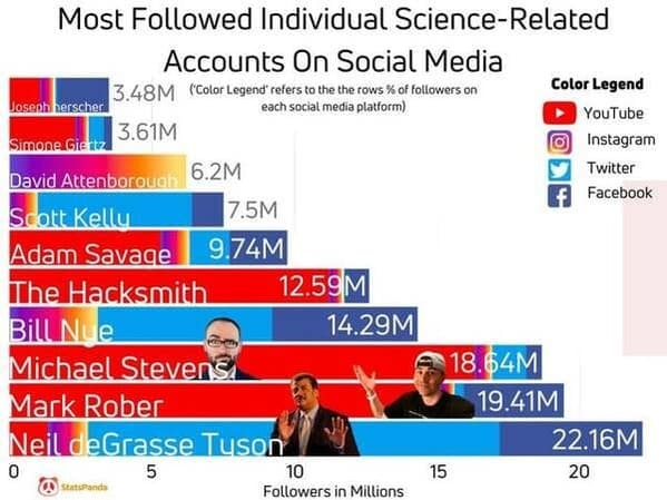 Data is beautiful, funny, lol, interesting, reddit posts, graphs and charts, facts, visual data that looks cool, wtf facts
